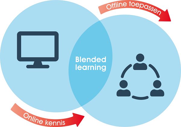 blended learning klein formaat